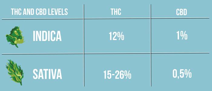 indica vs sativa cannabinoids