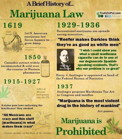 Historia de la ley de marihuana