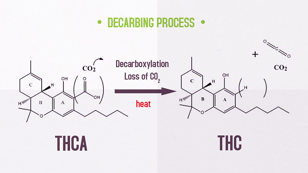 Decarboxylation process