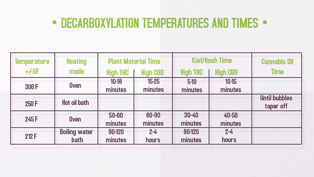 Decarboxylation temperatures times