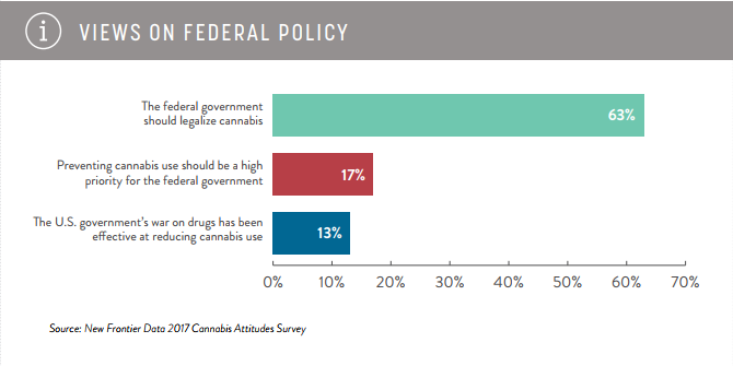 marijuana federal policy