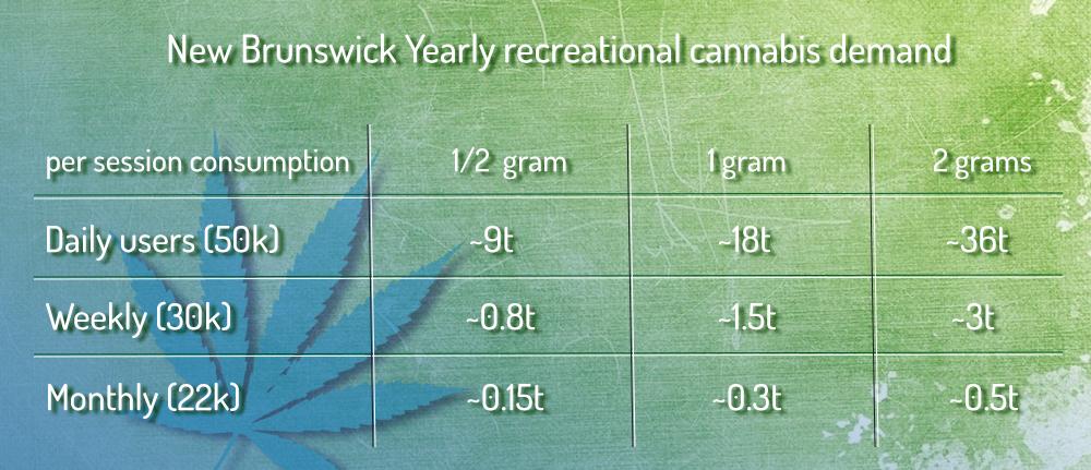 New Brunswick Yearly cannabis supply