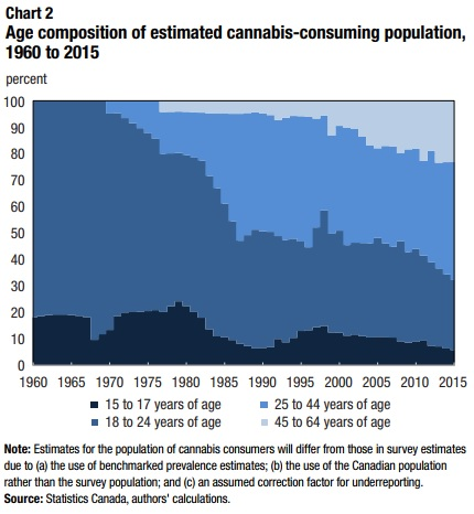 ages of cannabis consumers