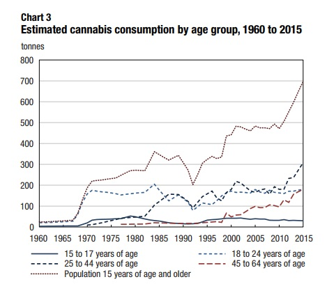 cannabis consumption chart