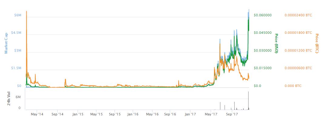 dopecoin chart