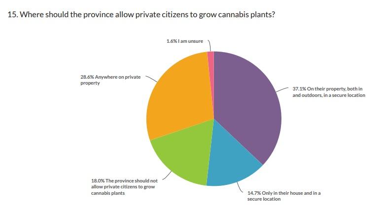 growing weed Saskatchewan