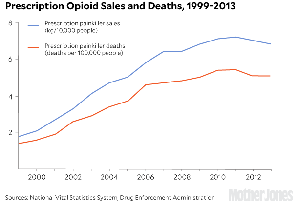 opioid prescriptions vs deaths