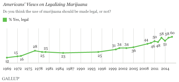 gallup pole approval