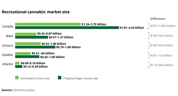 canada recreational cannabis market size
