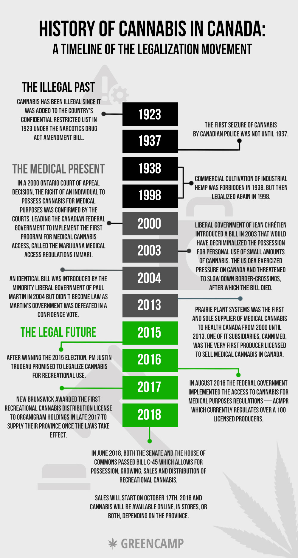 history of cannabis in canada infographic