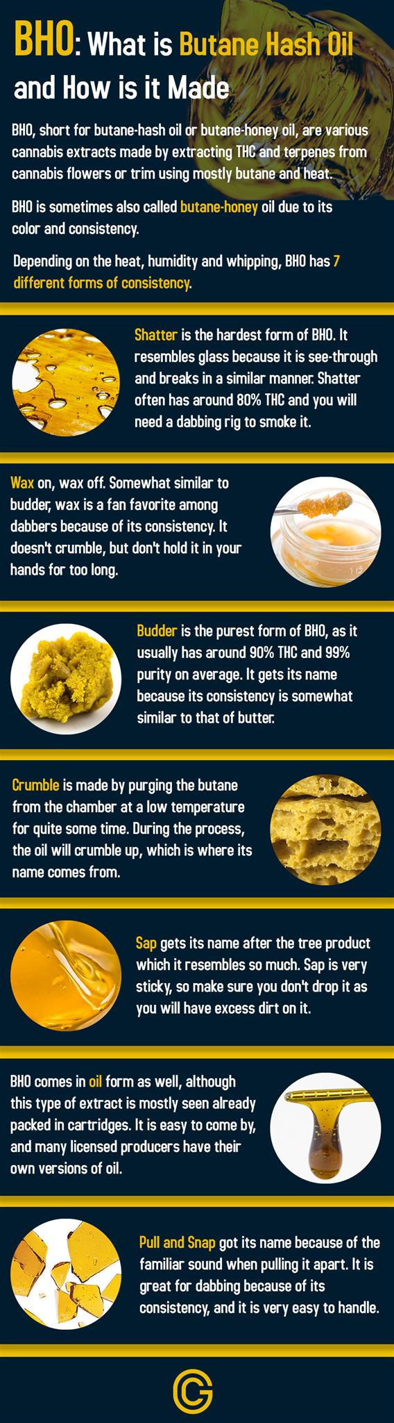Different types of BHO