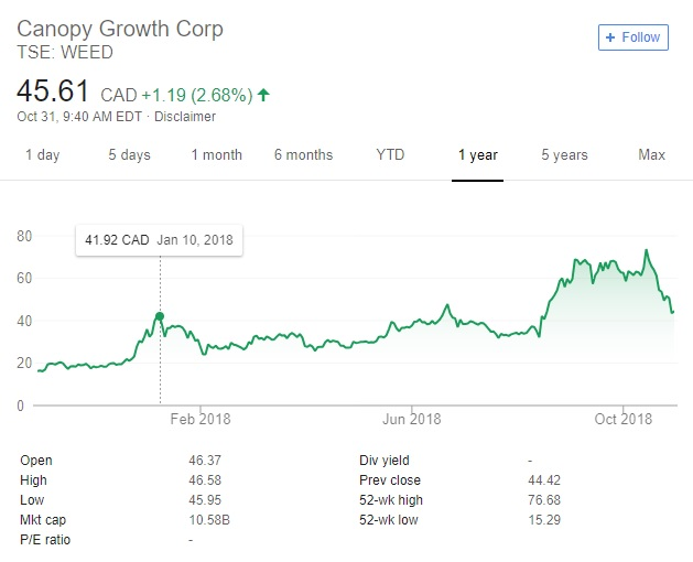 Canopy Growth Stock 2