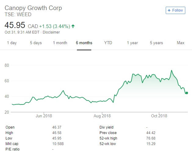 Canopy Growth Stock