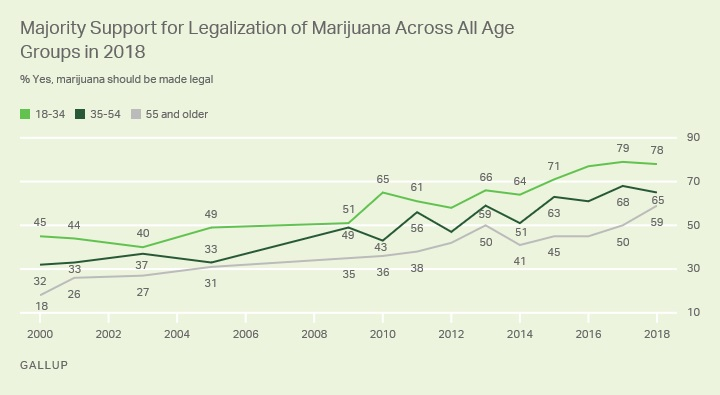 gallup cannabis poll results age groups