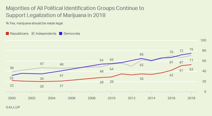 gallup cannabis poll results politics