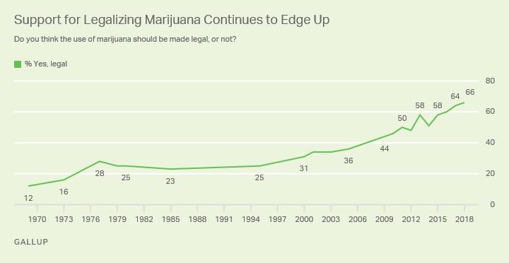 gallup cannabis poll results