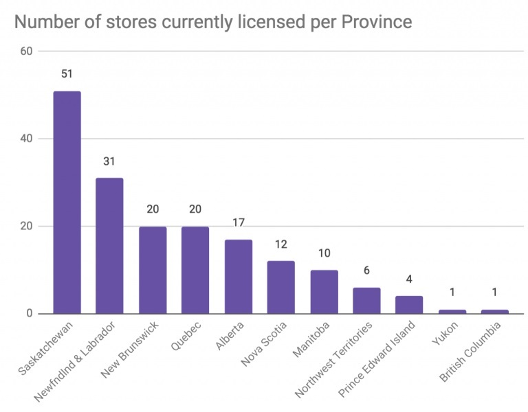 number of cannabis stores per province 2018