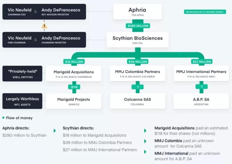 aphria subsidiaries