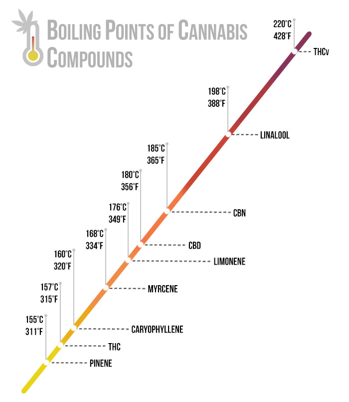 cannabis boiling points