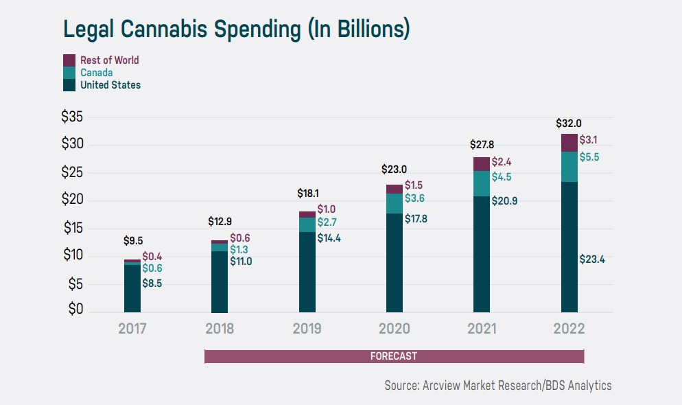 spending on cannabis