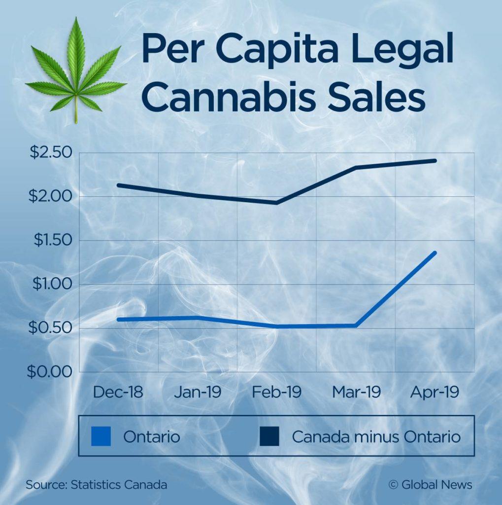 cannabis per capita sales in Canada