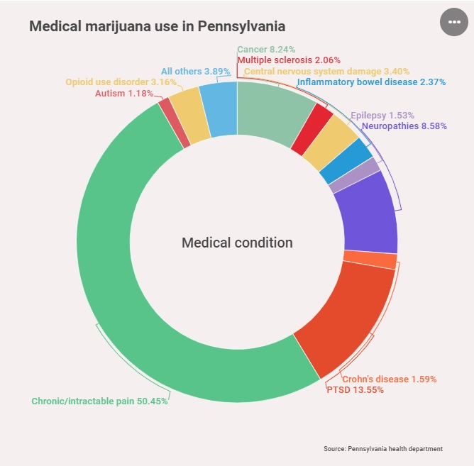 penn medical marijuana