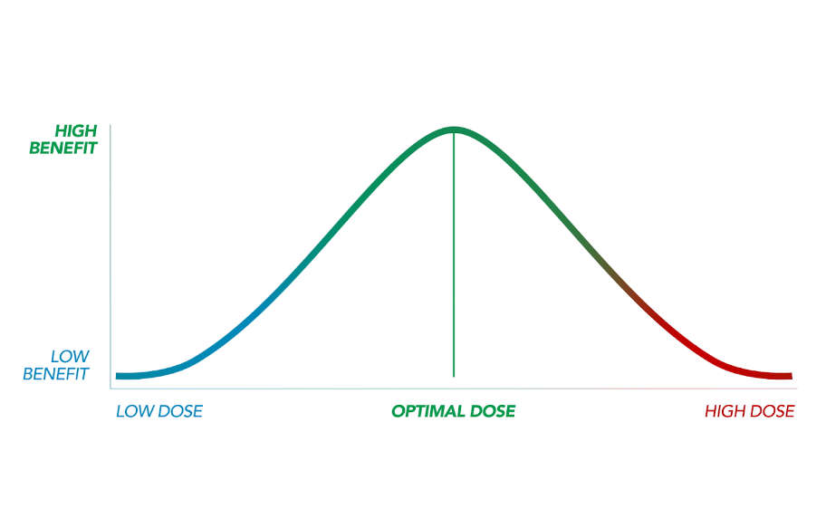 Bell shaped dose response curve