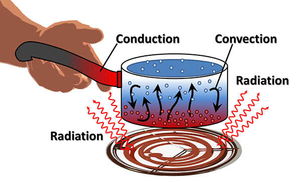 Conduction convection raditation
